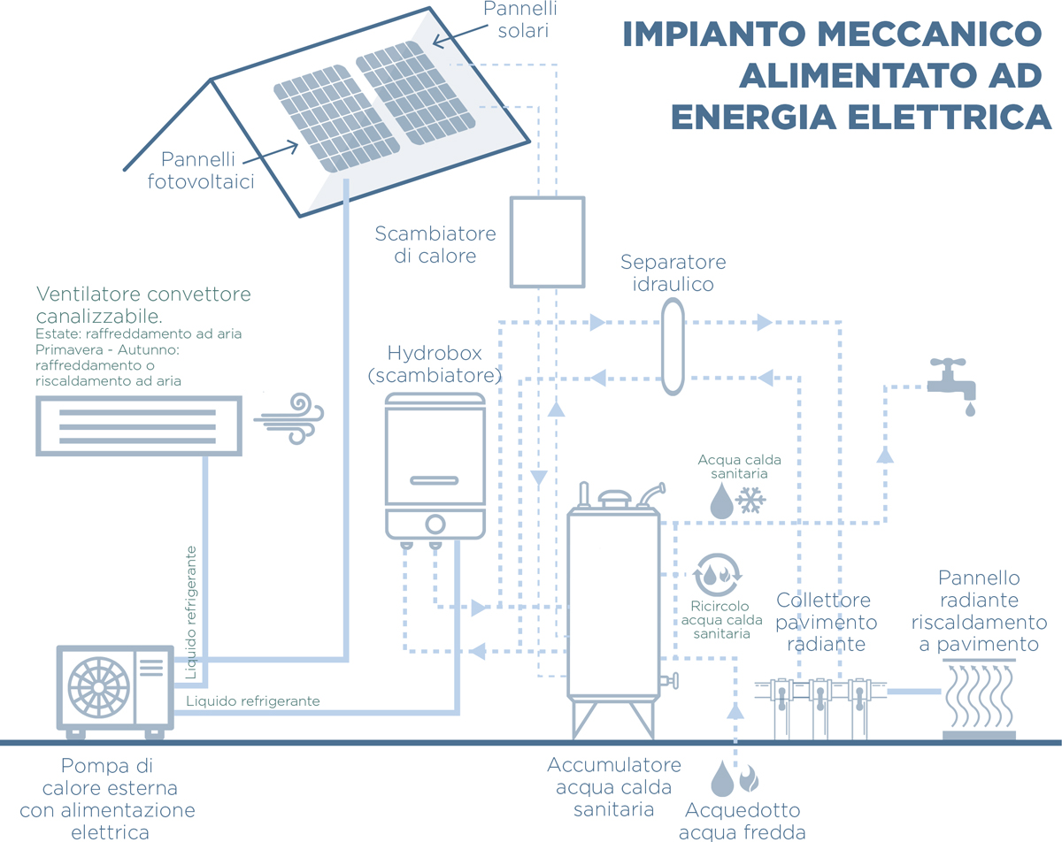 Impianti sistem costruzioni for Impianto di riscaldamento con pompa di calore